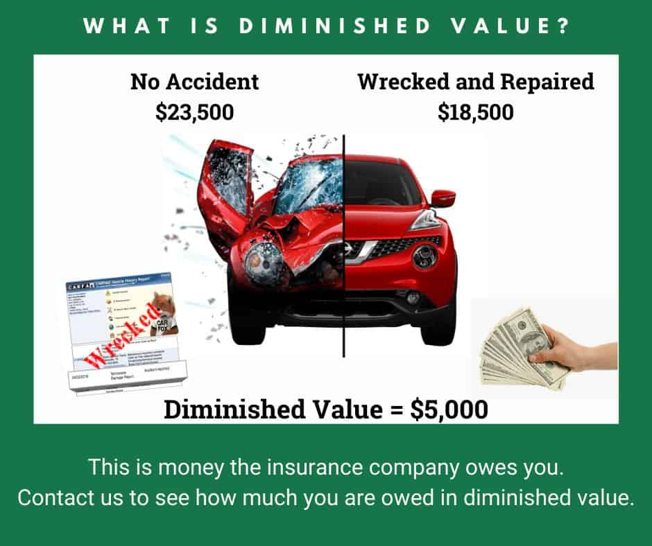 Diminished Value Claim