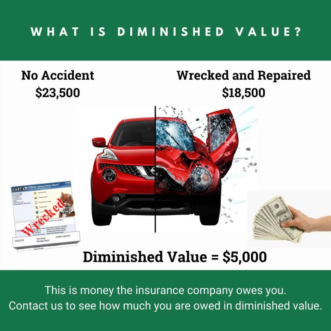 How Diminished Value Works